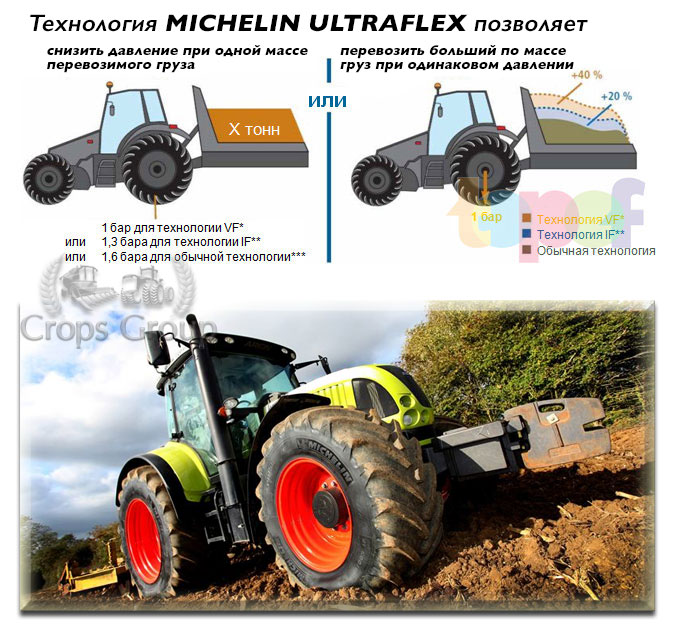 Преимущества MICHELIN Ultraflex